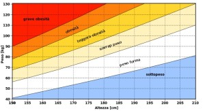 calcolo-peso-forma
